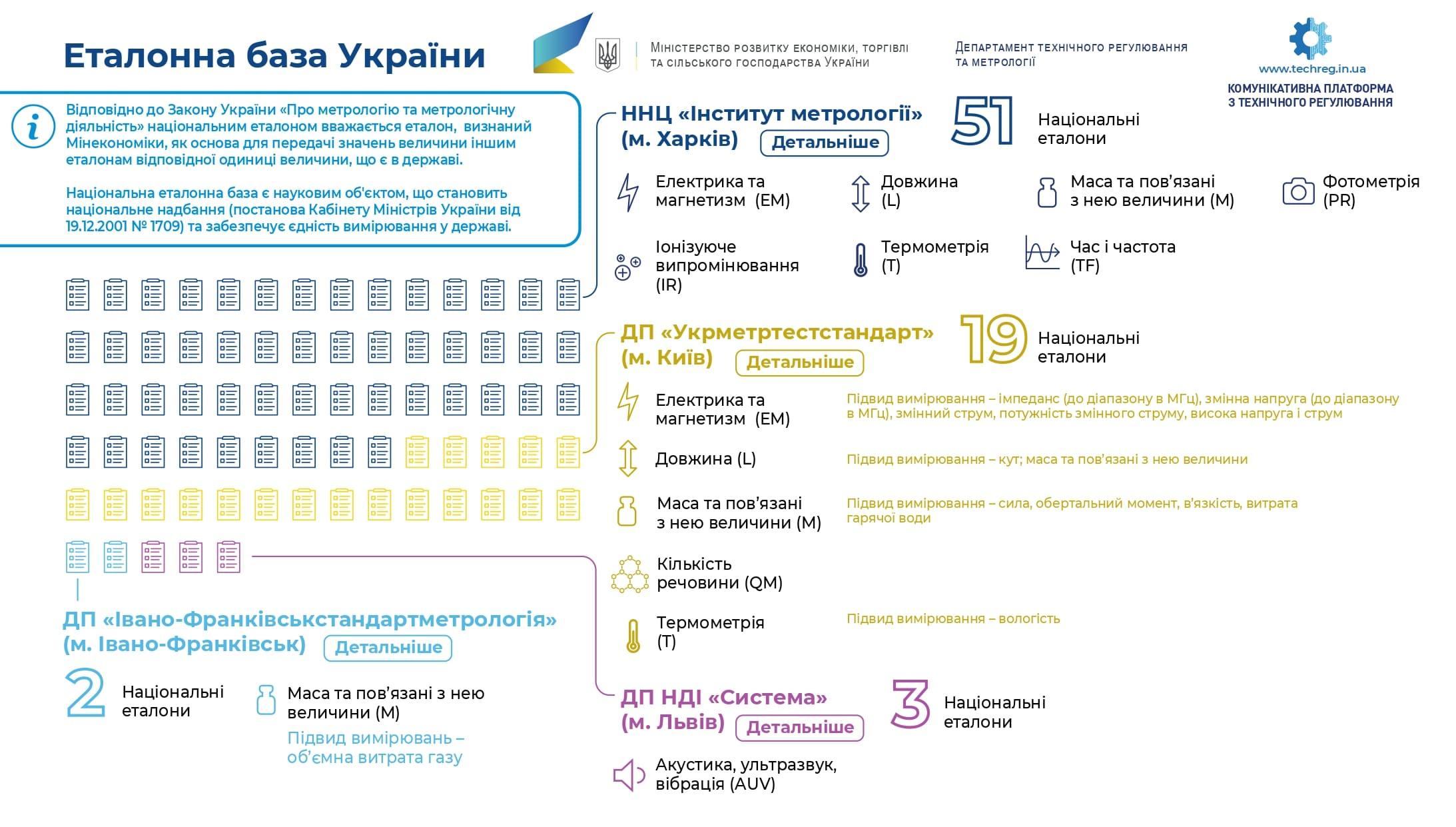 Еталонна база України